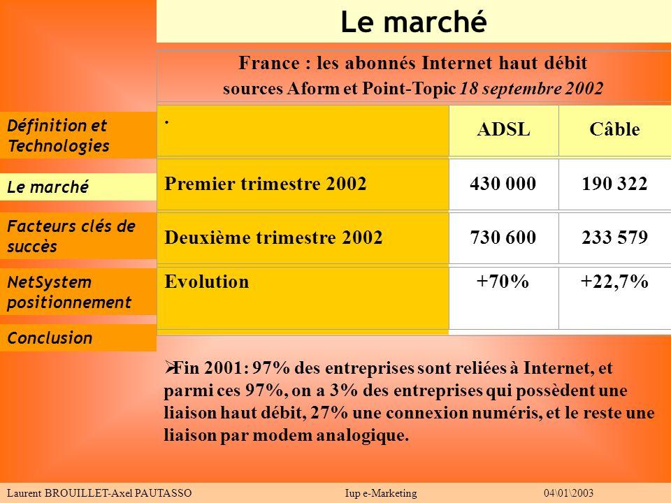 Le marché France : les abonnés Internet haut débit . ADSL Câble