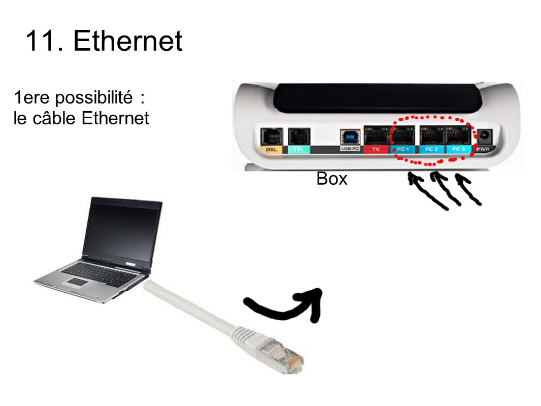 11. Ethernet 1ere possibilité : le câble Ethernet Box