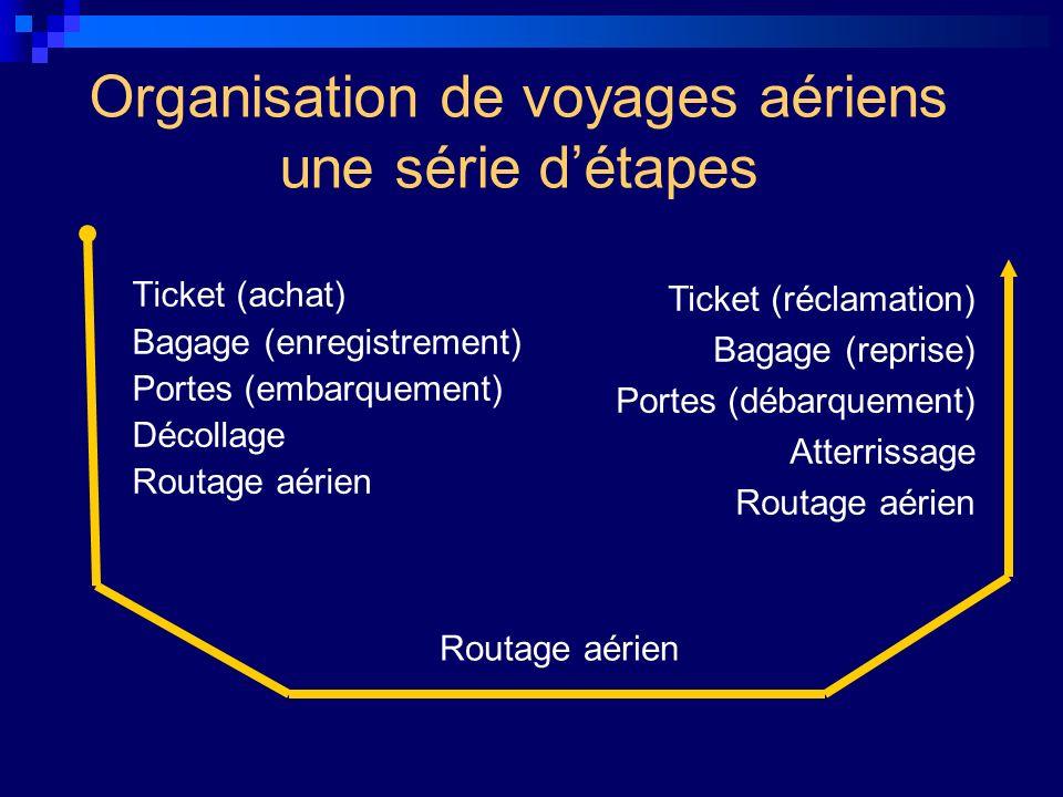 Organisation de voyages aériens une série d'étapes