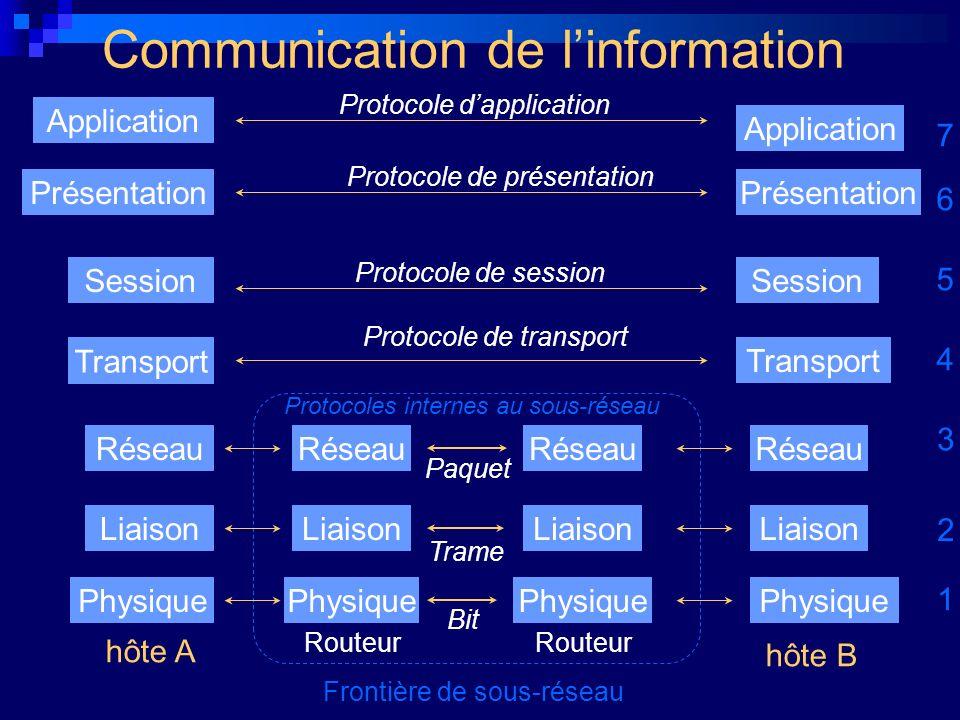 Communication de l'information