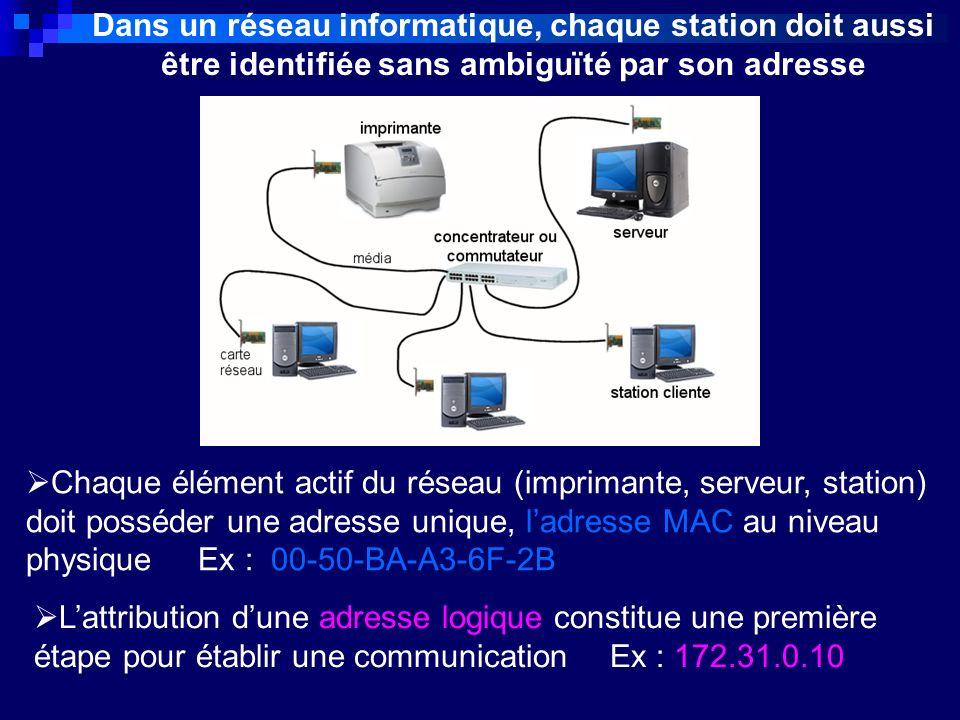 Dans un réseau informatique, chaque station doit aussi être identifiée sans ambiguïté par son adresse