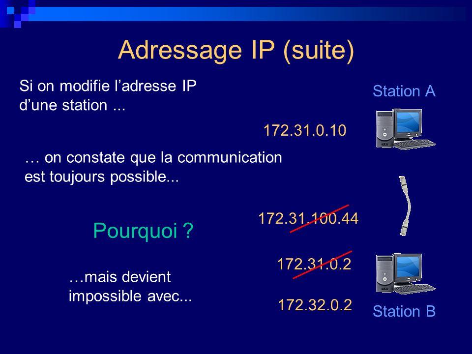 Adressage IP (suite) Pourquoi