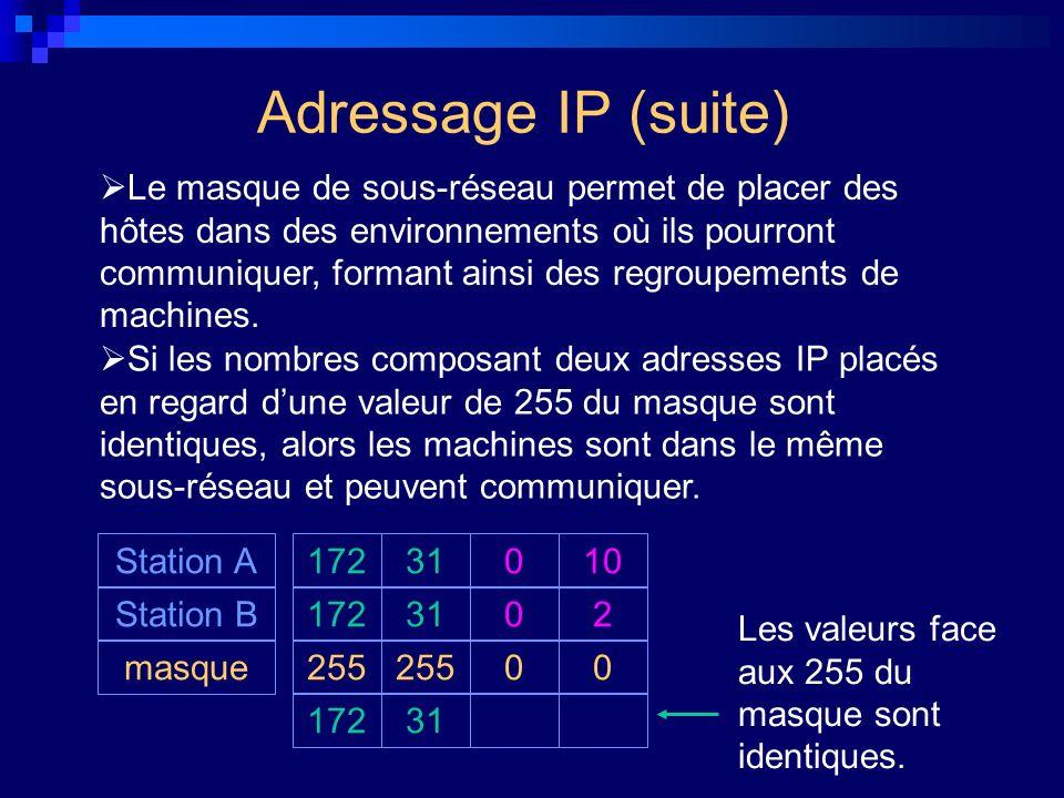 Adressage IP (suite)