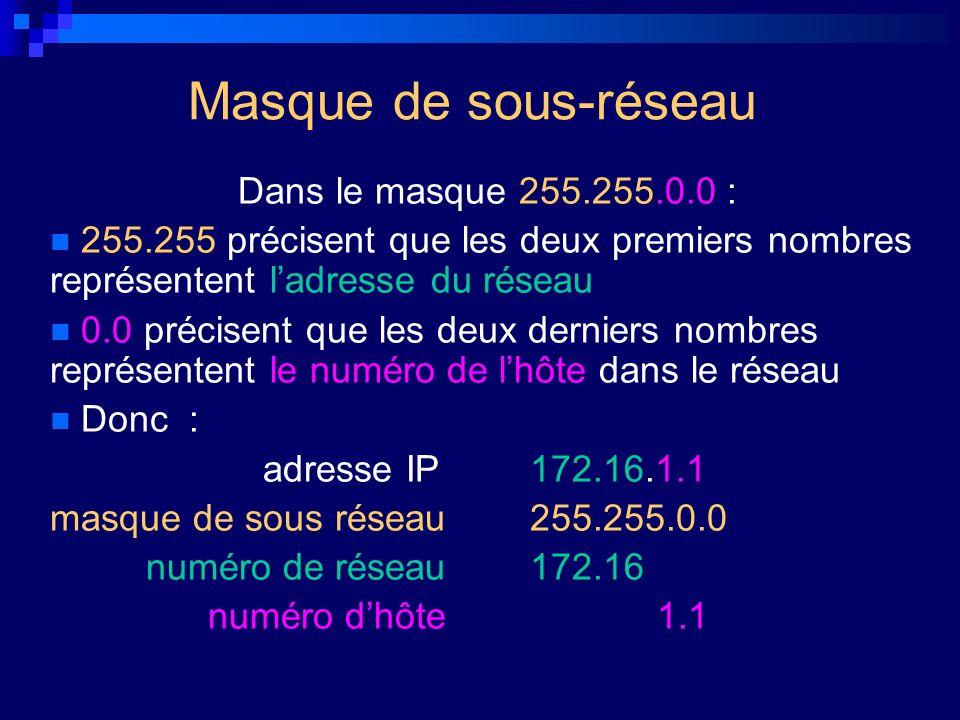 Masque de sous-réseau Dans le masque 255.255.0.0 :