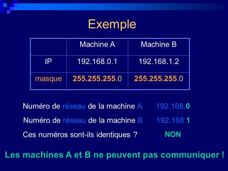 Exemple Les machines A et B ne peuvent pas communiquer ! Machine A