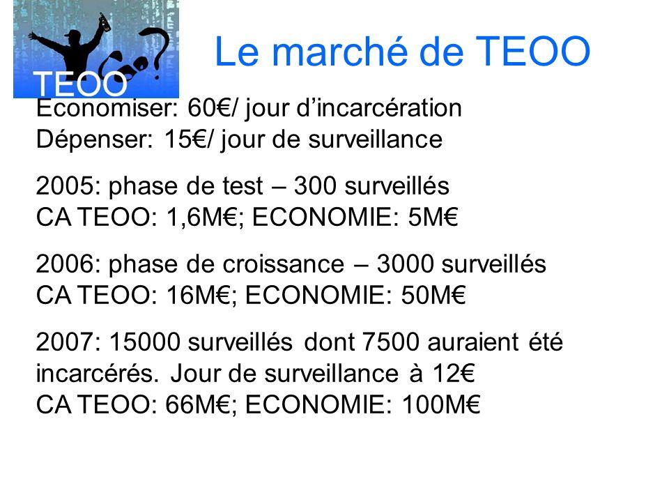 Le marché de TEOO Economiser: 60€/ jour d'incarcération Dépenser: 15€/ jour de surveillance.