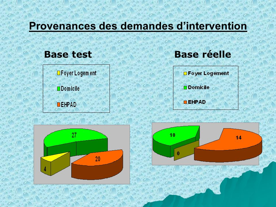 Provenances des demandes d'intervention
