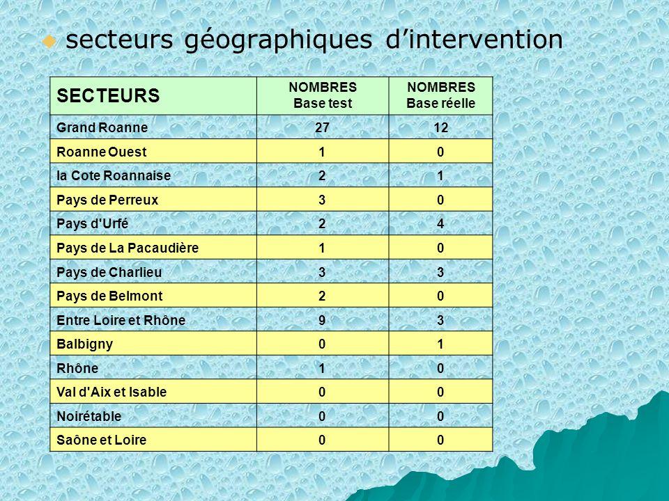secteurs géographiques d'intervention