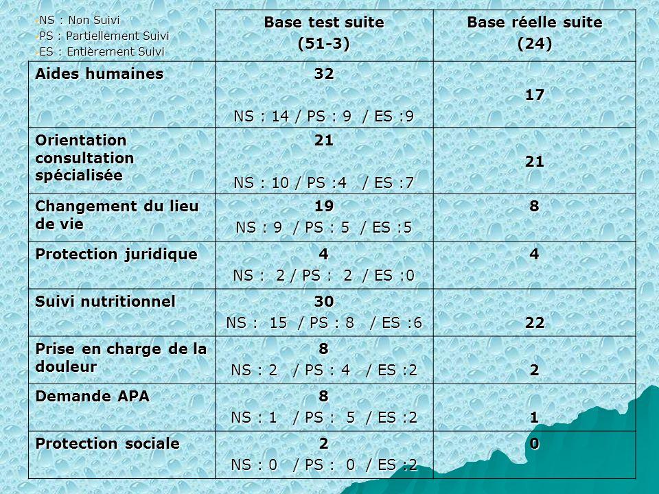 Orientation consultation spécialisée 21 NS : 10 / PS :4 / ES :7