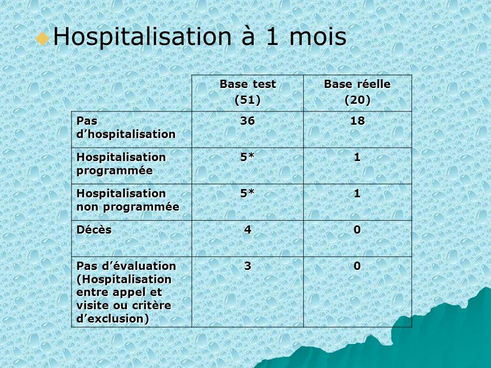Hospitalisation à 1 mois