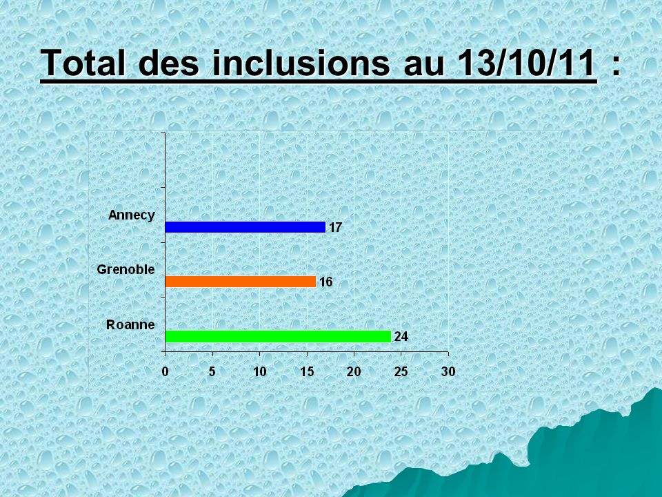 Total des inclusions au 13/10/11 :