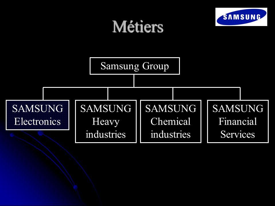 Métiers Samsung Group SAMSUNG Electronics SAMSUNG Heavy industries
