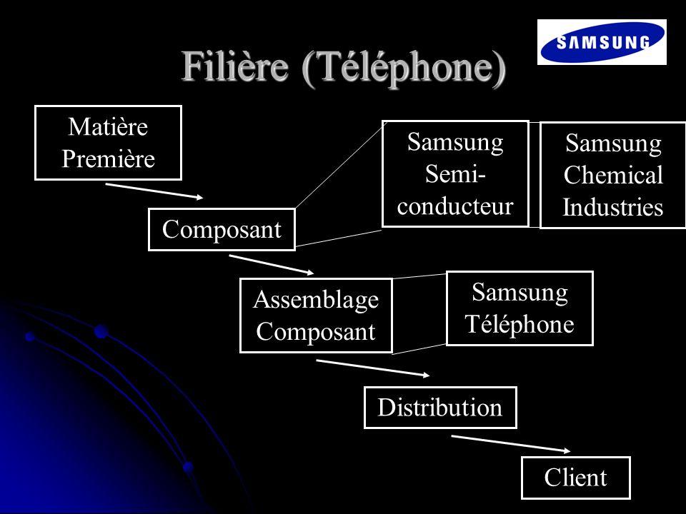 Samsung Semi-conducteur