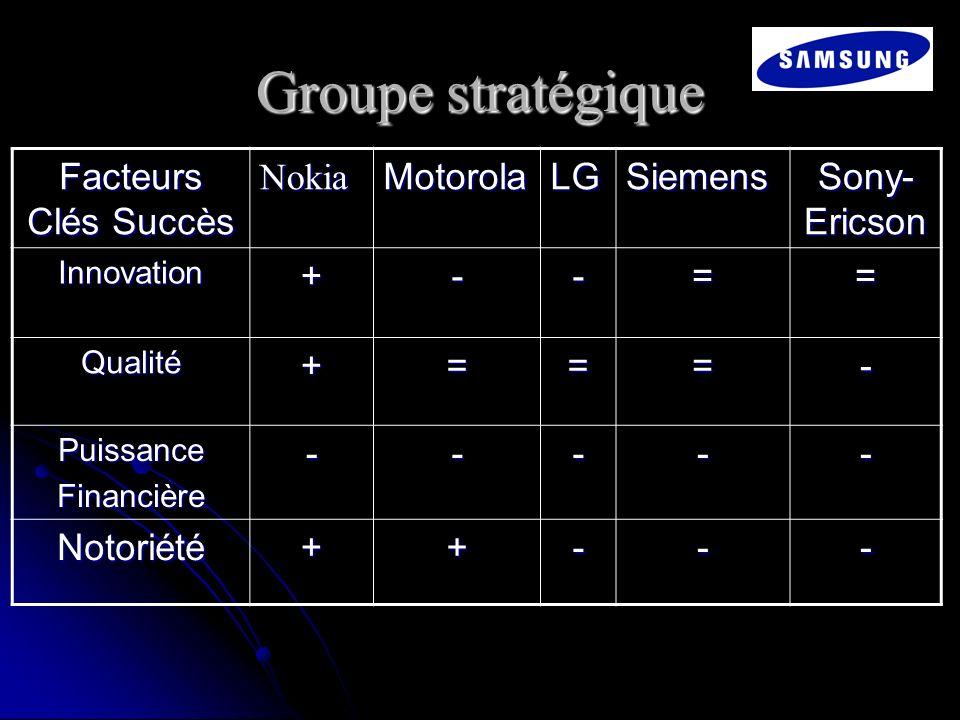 Groupe stratégique Facteurs Clés Succès Nokia Motorola LG Siemens