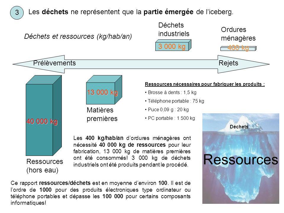 3 Les déchets ne représentent que la partie émergée de l'iceberg. Déchets industriels. Ordures ménagères.