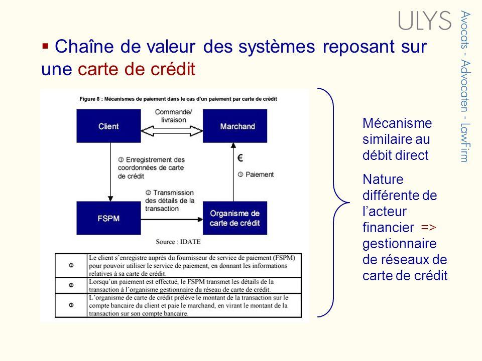 Chaîne de valeur des systèmes reposant sur une carte de crédit