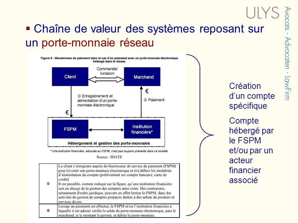 Chaîne de valeur des systèmes reposant sur un porte-monnaie réseau