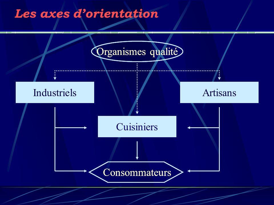 Les axes d'orientation