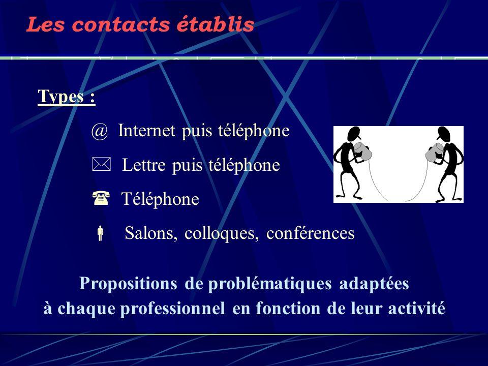 Les contacts établis Types : @ Internet puis téléphone