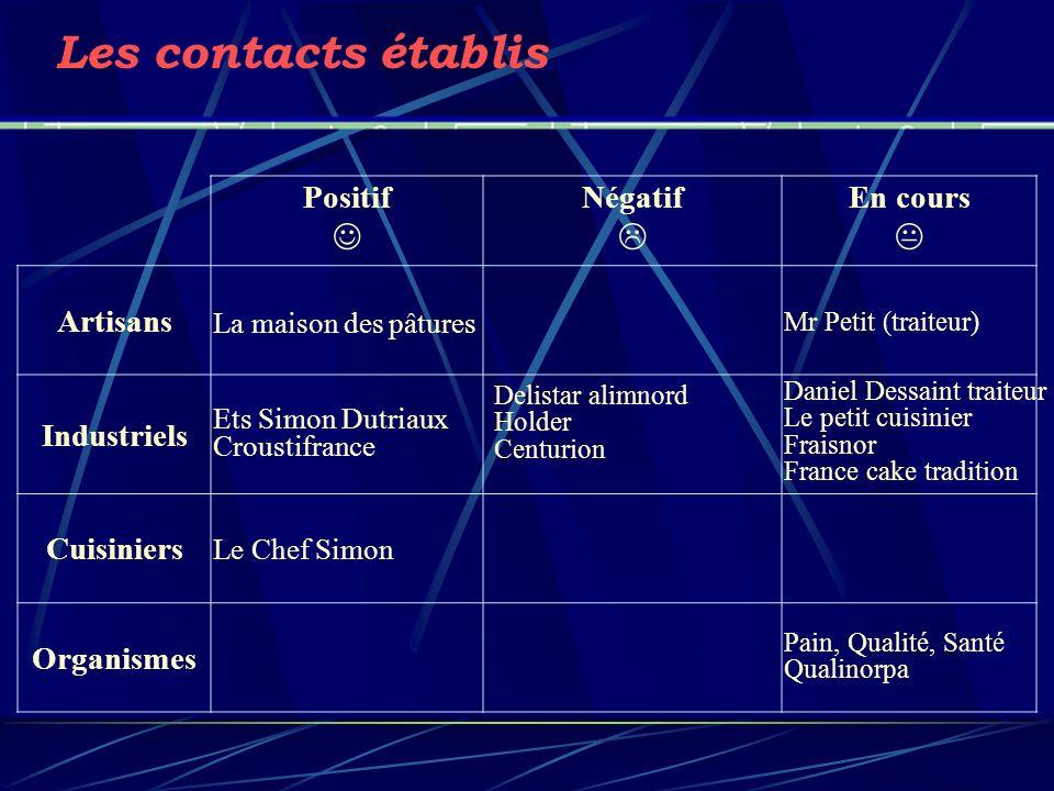 Les contacts établis    Positif Négatif En cours Artisans