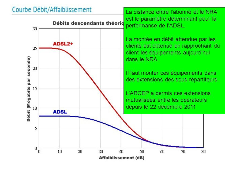 La distance entre l'abonné et le NRA est le paramètre déterminant pour la performance de l'ADSL.
