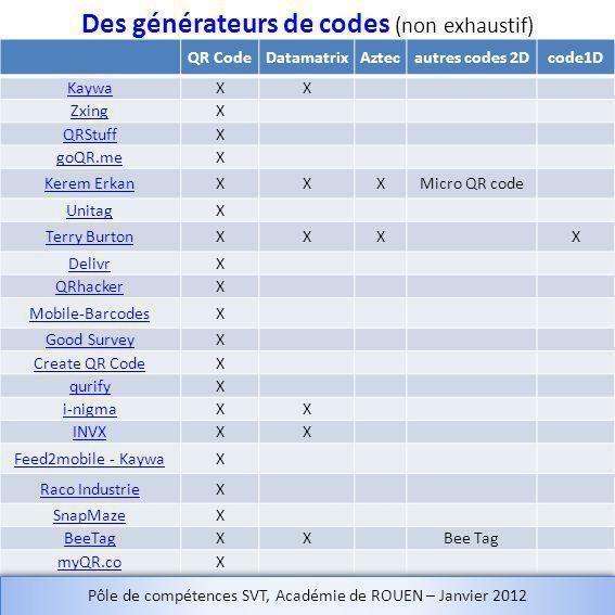 Des générateurs de codes (non exhaustif)