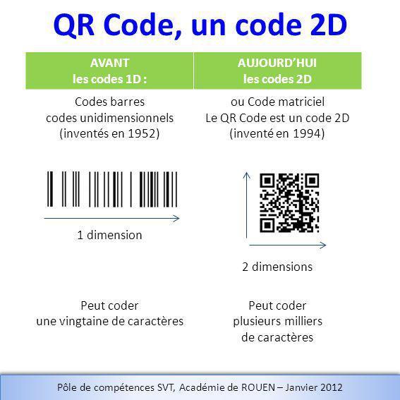 AUJOURD'HUI les codes 2D