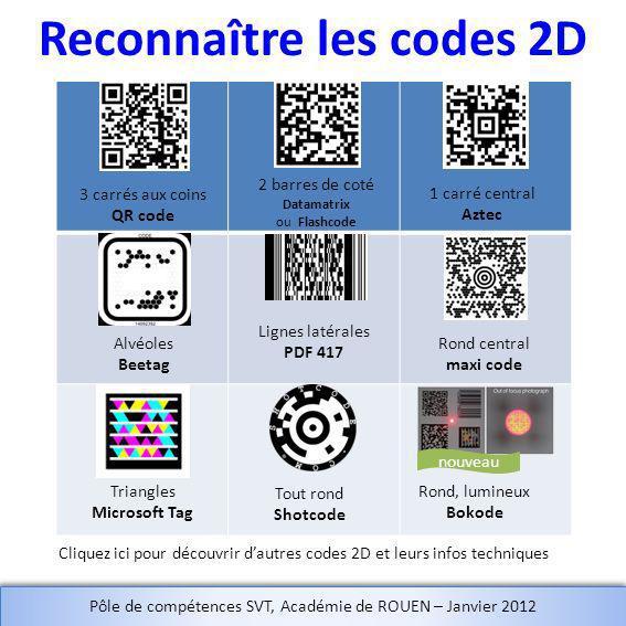 Reconnaître les codes 2D