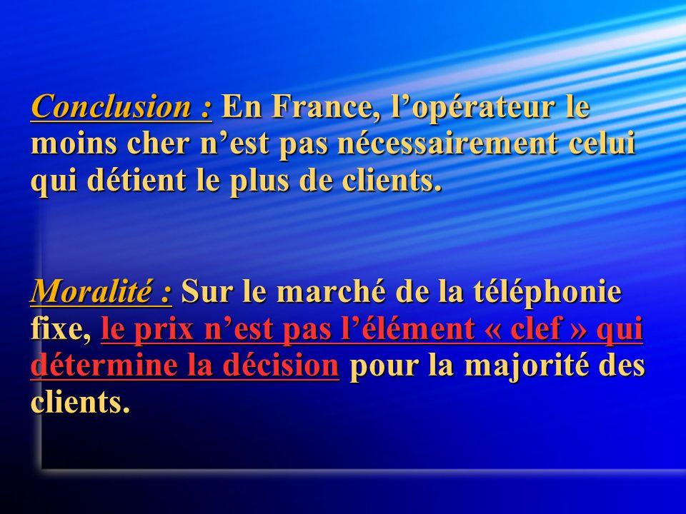 Conclusion : En France, l'opérateur le moins cher n'est pas nécessairement celui qui détient le plus de clients.