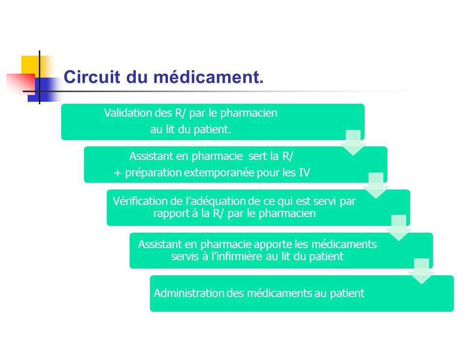 Circuit du médicament. Validation des R/ par le pharmacien