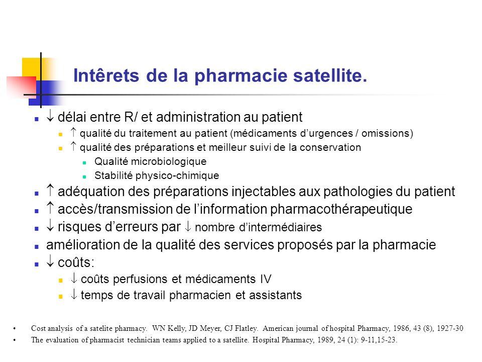Intêrets de la pharmacie satellite.