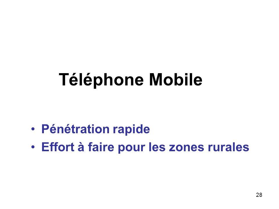 Téléphone Mobile Pénétration rapide
