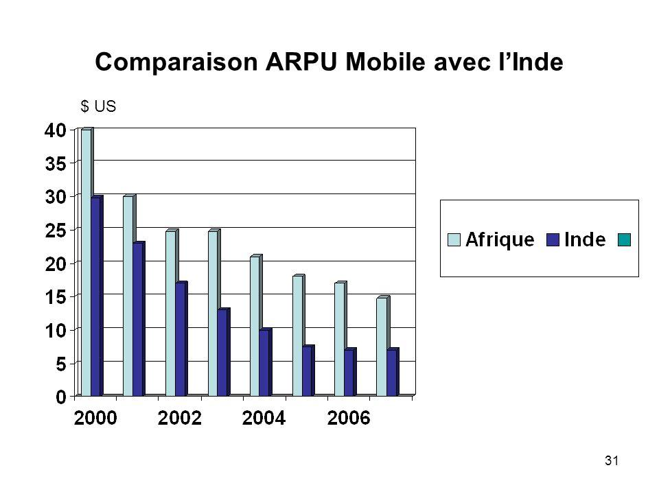 Comparaison ARPU Mobile avec l'Inde