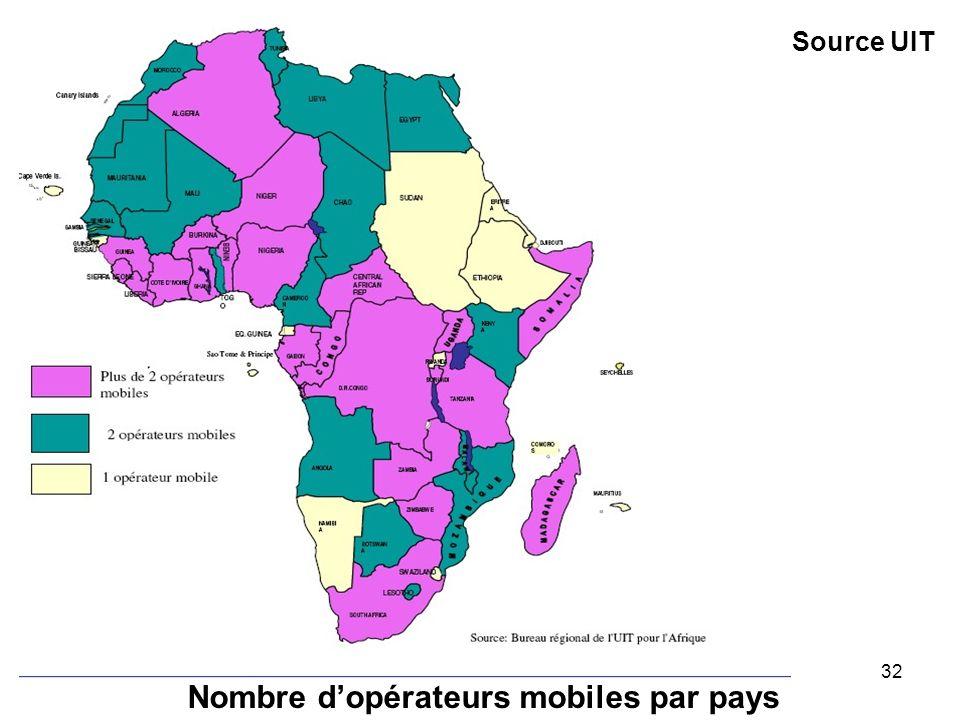 Nombre d'opérateurs mobiles par pays
