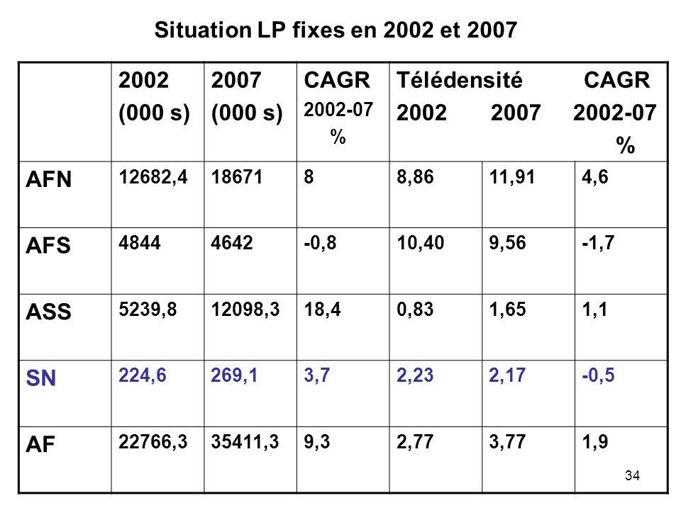 Situation LP fixes en 2002 et 2007