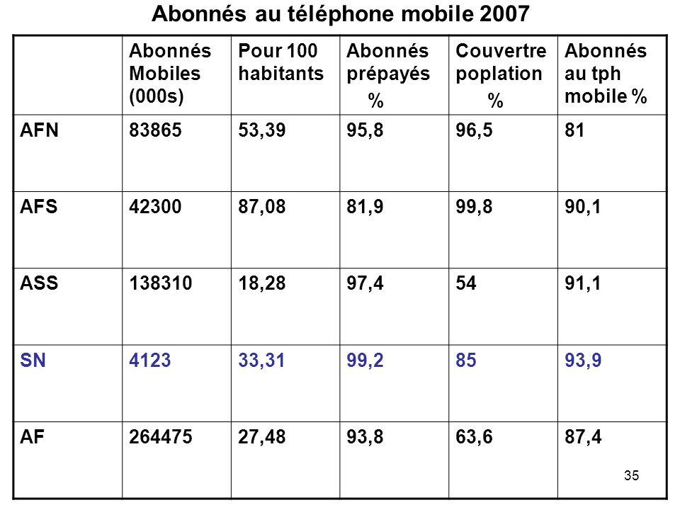 Abonnés au téléphone mobile 2007