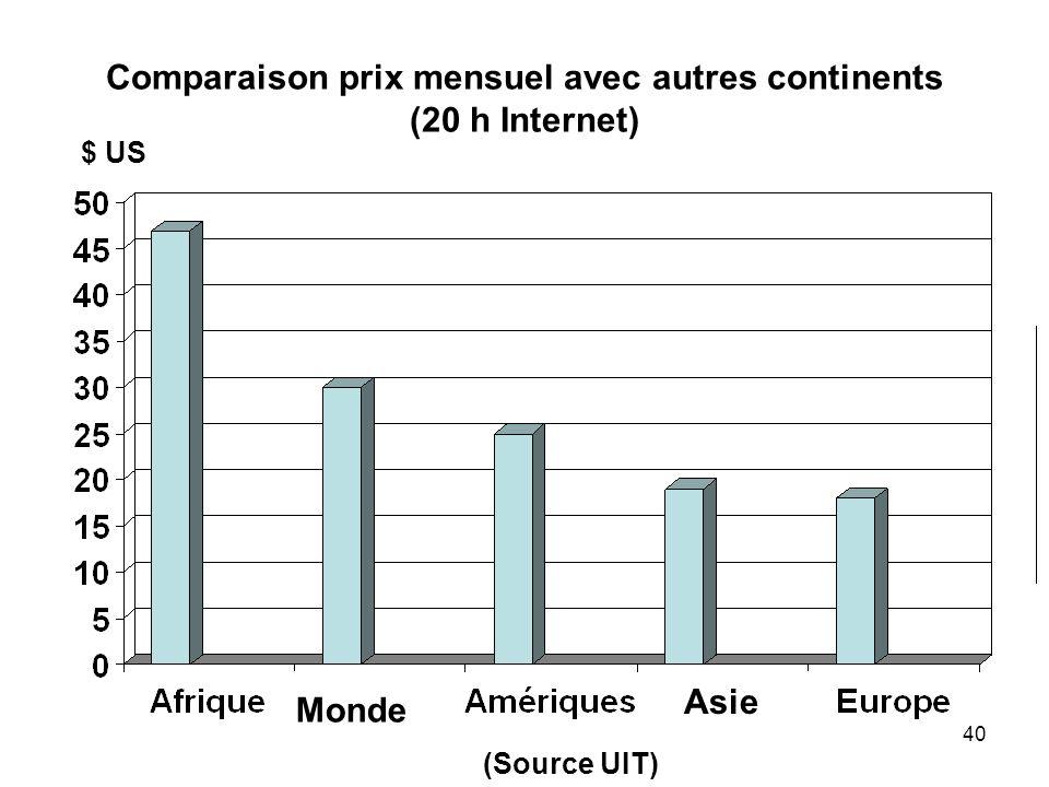 Comparaison prix mensuel avec autres continents (20 h Internet)