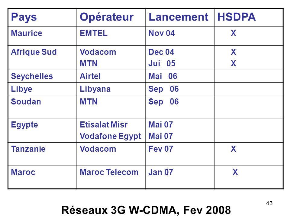 Pays Opérateur Lancement HSDPA Réseaux 3G W-CDMA, Fev 2008 Maurice