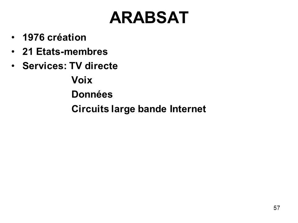 ARABSAT 1976 création 21 Etats-membres Services: TV directe Voix