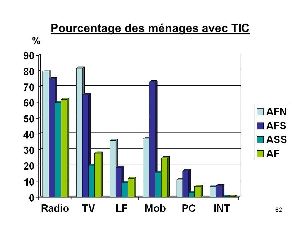Pourcentage des ménages avec TIC