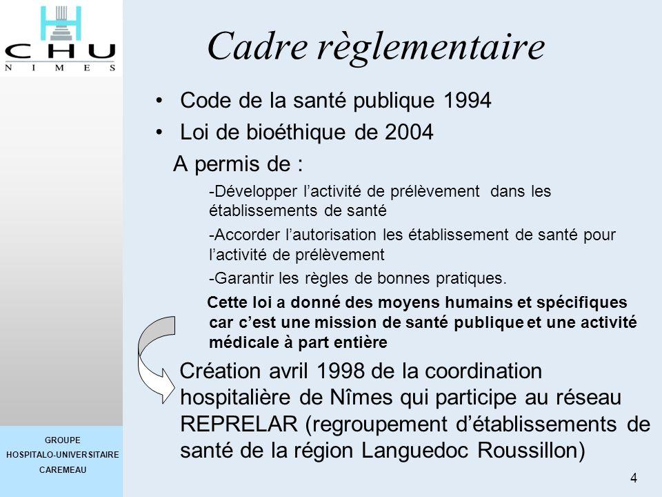 Cadre règlementaire Code de la santé publique 1994