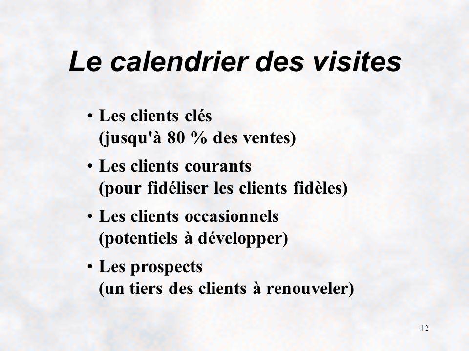 Le calendrier des visites