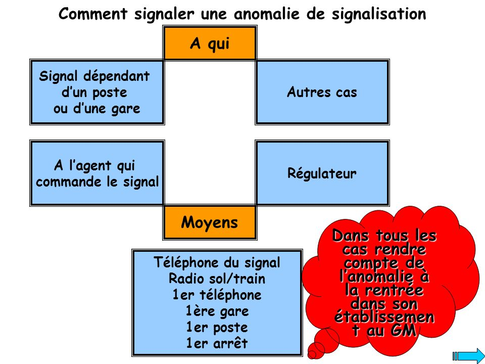 Comment signaler une anomalie de signalisation