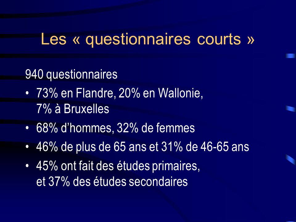 Les « questionnaires courts »