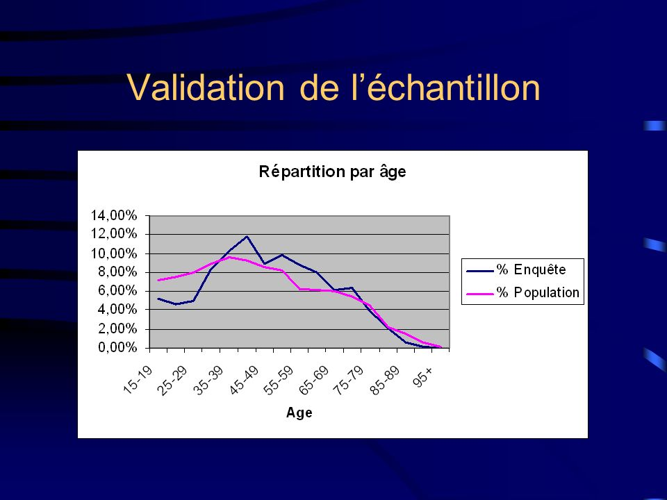 Validation de l'échantillon
