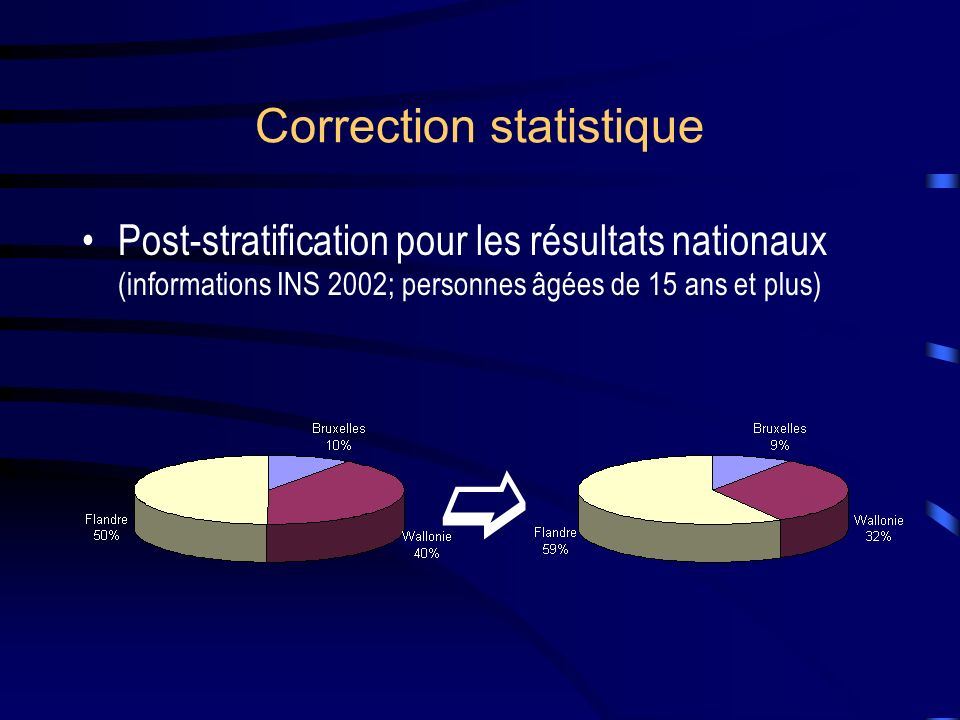 Correction statistique