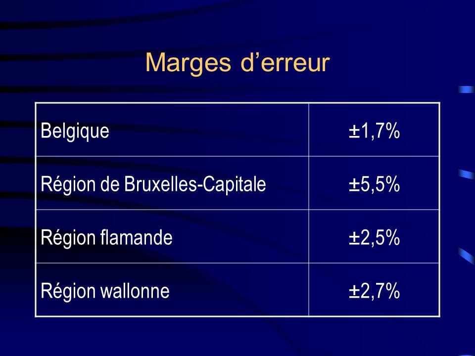 Marges d'erreur Belgique ±1,7% Région de Bruxelles-Capitale ±5,5%
