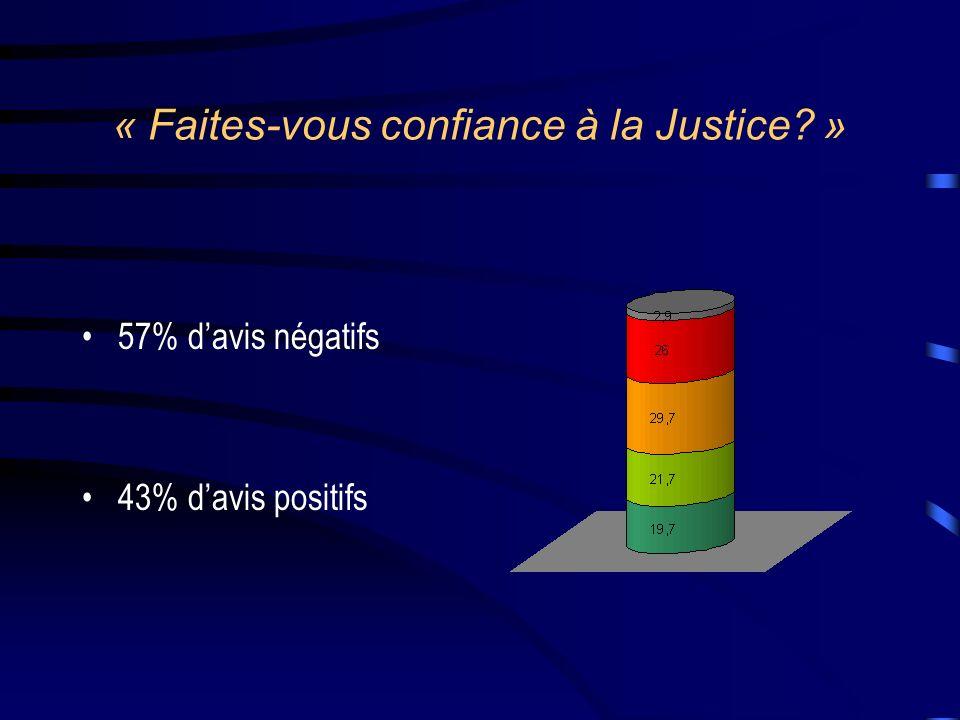 « Faites-vous confiance à la Justice »