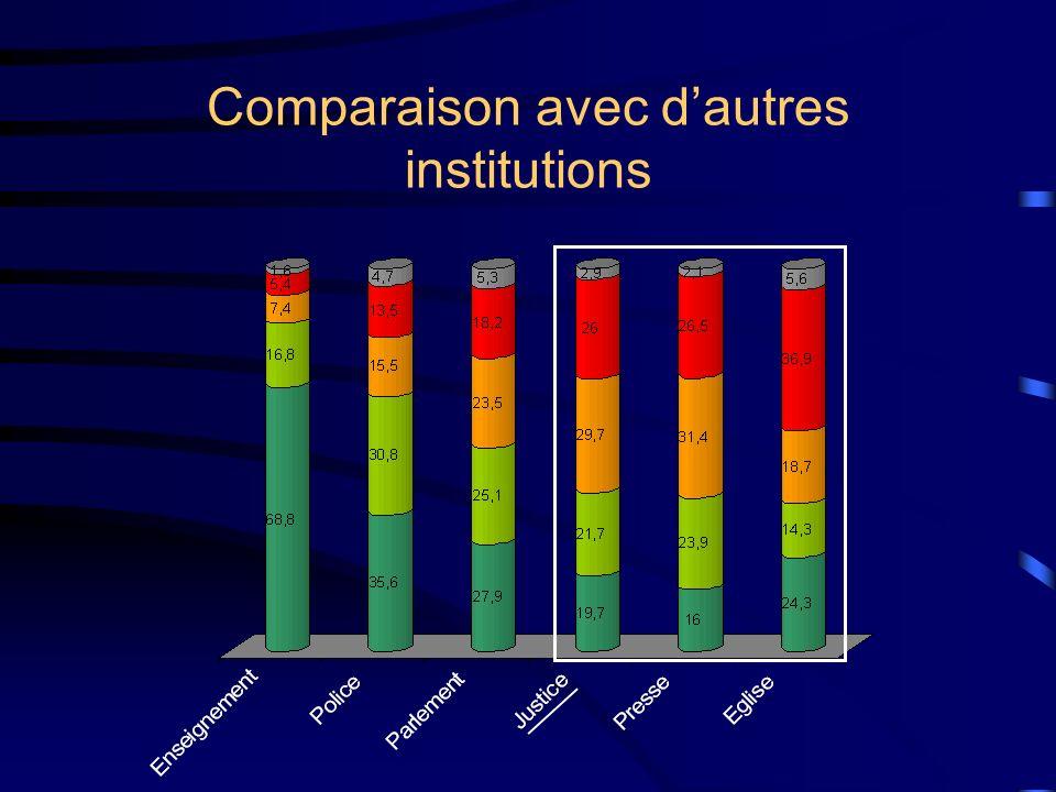 Comparaison avec d'autres institutions