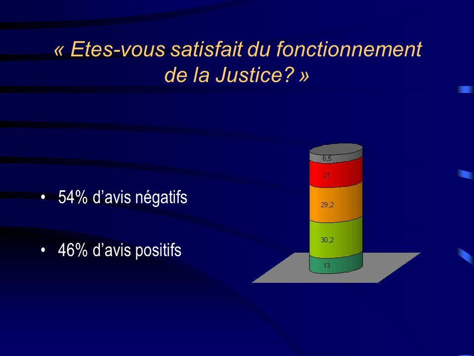 « Etes-vous satisfait du fonctionnement de la Justice »